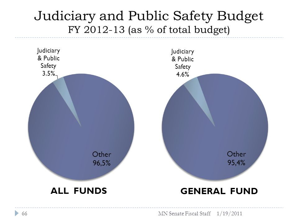 Judiciary and Public Safety Budget FY 2012-13 (as % of total budget) 1/19/201166MN Senate Fiscal Staff