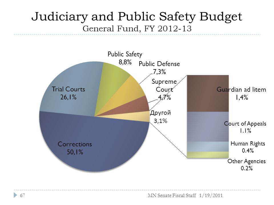 Judiciary and Public Safety Budget General Fund, FY 2012-13 1/19/201167MN Senate Fiscal Staff