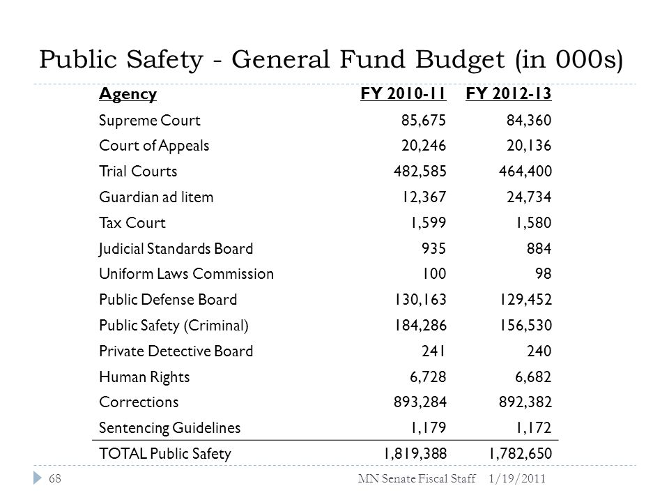Public Safety - General Fund Budget (in 000s) AgencyFY 2010-11FY 2012-13 Supreme Court85,67584,360 Court of Appeals20,24620,136 Trial Courts482,585464,400 Guardian ad litem12,36724,734 Tax Court1,5991,580 Judicial Standards Board935884 Uniform Laws Commission10098 Public Defense Board130,163129,452 Public Safety (Criminal)184,286156,530 Private Detective Board241240 Human Rights6,7286,682 Corrections893,284892,382 Sentencing Guidelines1,1791,172 TOTAL Public Safety1,819,3881,782,650 1/19/201168MN Senate Fiscal Staff