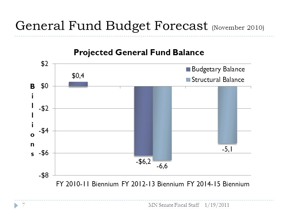 General Fund Budget Forecast (November 2010) 1/19/20117MN Senate Fiscal Staff