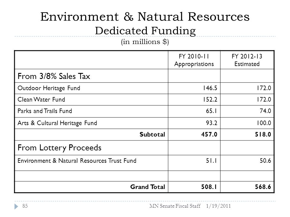 Environment & Natural Resources Dedicated Funding (in millions $) FY 2010-11 Appropriations FY 2012-13 Estimated From 3/8% Sales Tax Outdoor Heritage Fund146.5172.0 Clean Water Fund152.2172.0 Parks and Trails Fund65.174.0 Arts & Cultural Heritage Fund93.2100.0 Subtotal457.0518.0 From Lottery Proceeds Environment & Natural Resources Trust Fund51.150.6 Grand Total508.1568.6 1/19/201185MN Senate Fiscal Staff