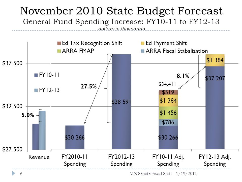 November 2010 State Budget Forecast General Fund Spending Increase: FY10-11 to FY12-13 dollars in thousands 1/19/20119 $34,411 MN Senate Fiscal Staff