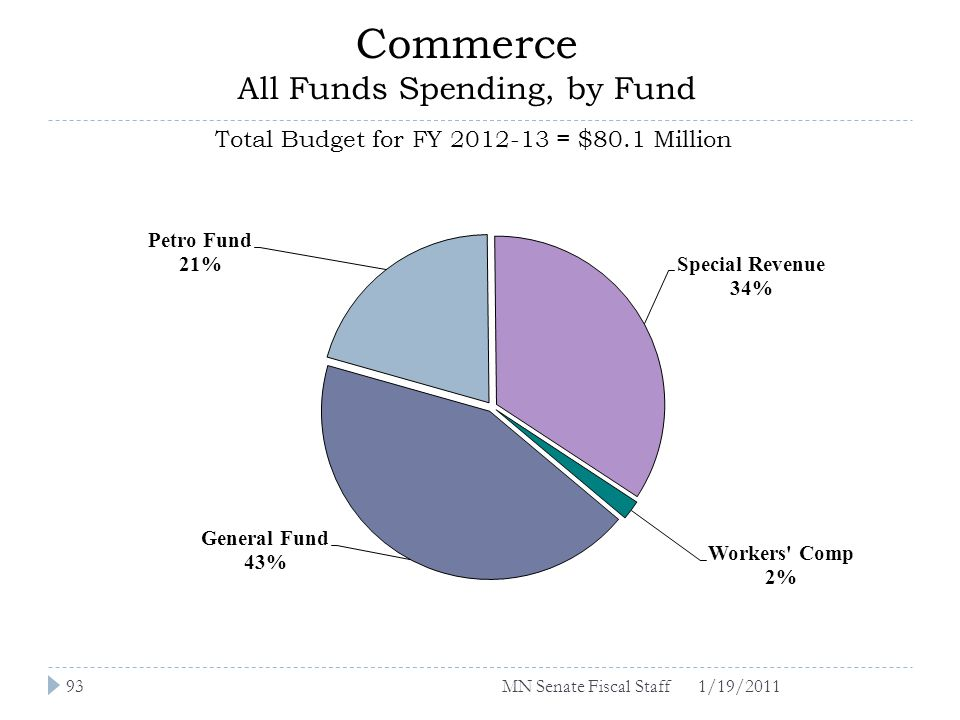 Commerce All Funds Spending, by Fund Total Budget for FY 2012-13 = $80.1 Million 1/19/201193MN Senate Fiscal Staff