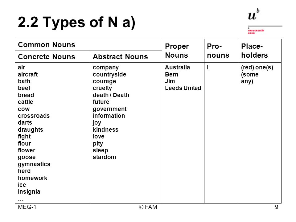 MEG-1© FAM8 With the Home Study findings from Exploration 1 fill in the table for Activity 2, page 17