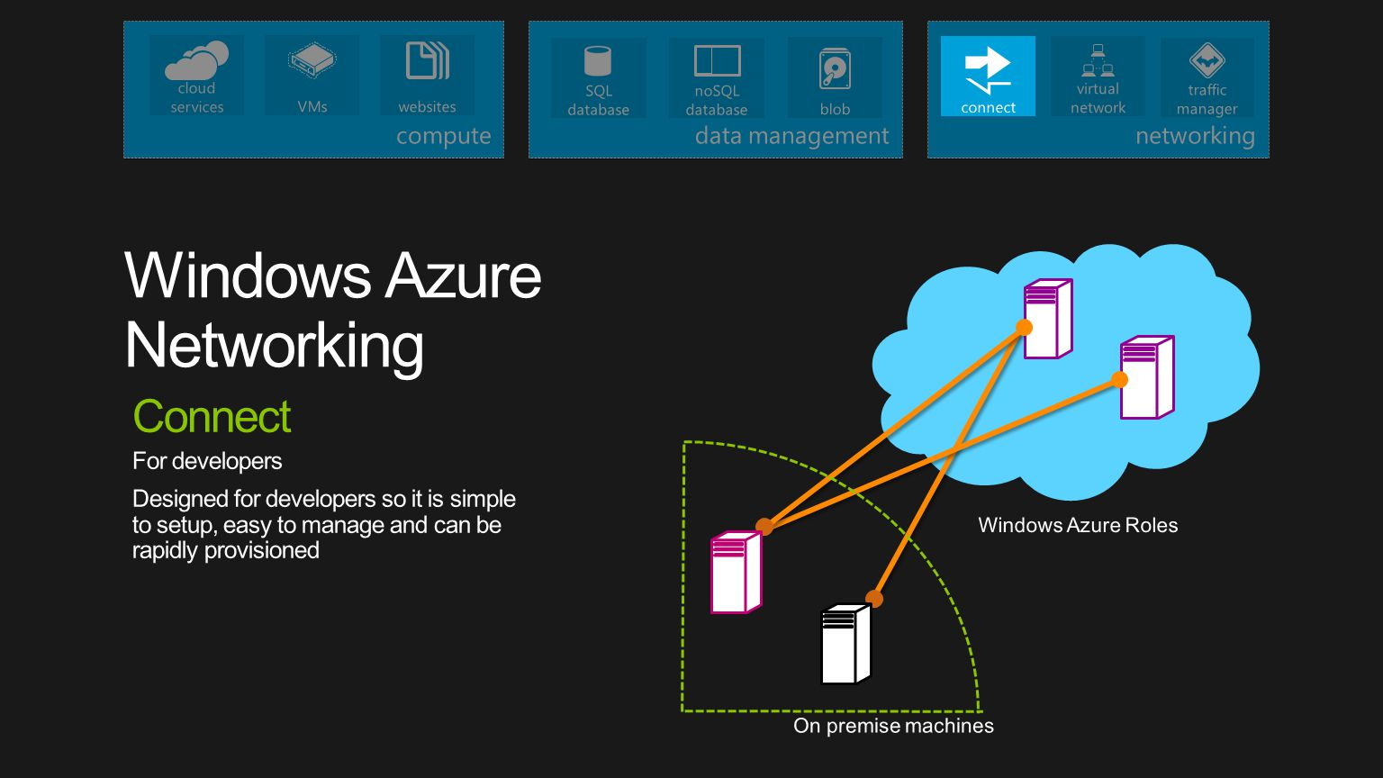 Windows Azure Roles On premise machines Connect For developers Designed for developers so it is simple to setup, easy to manage and can be rapidly pro