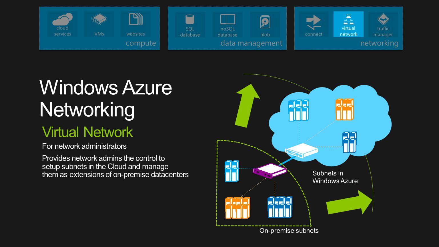 Subnets in Windows Azure Virtual Network For network administrators Provides network admins the control to setup subnets in the Cloud and manage them