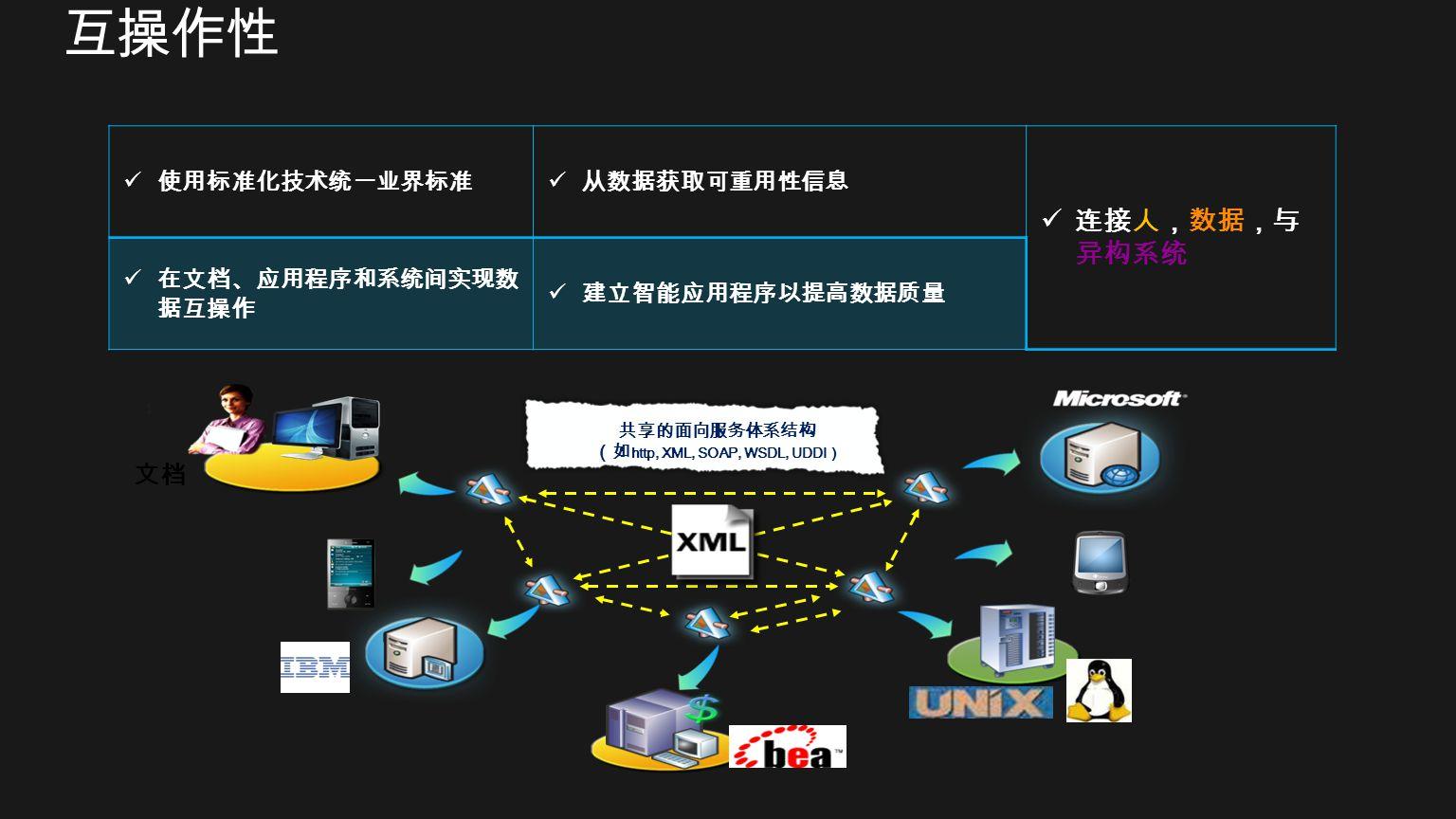http, XML, SOAP, WSDL, UDDI