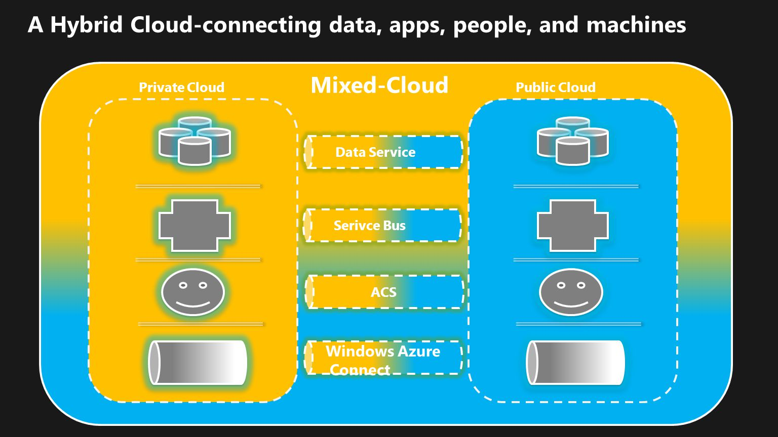 A Hybrid Cloud-connecting data, apps, people, and machines Private CloudPublic Cloud Data Service Serivce Bus ACS Windows Azure Connect Mixed-Cloud
