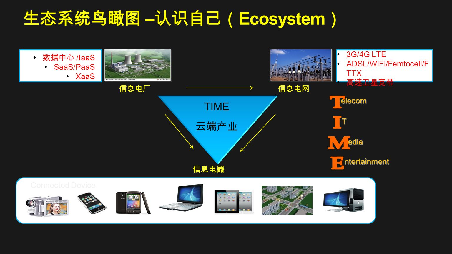 – Ecosystem Connected Device 3G/4G LTE ADSL/WiFi/Femtocell/F TTX /IaaS SaaS/PaaS XaaS TIME elecom T edia ntertainment