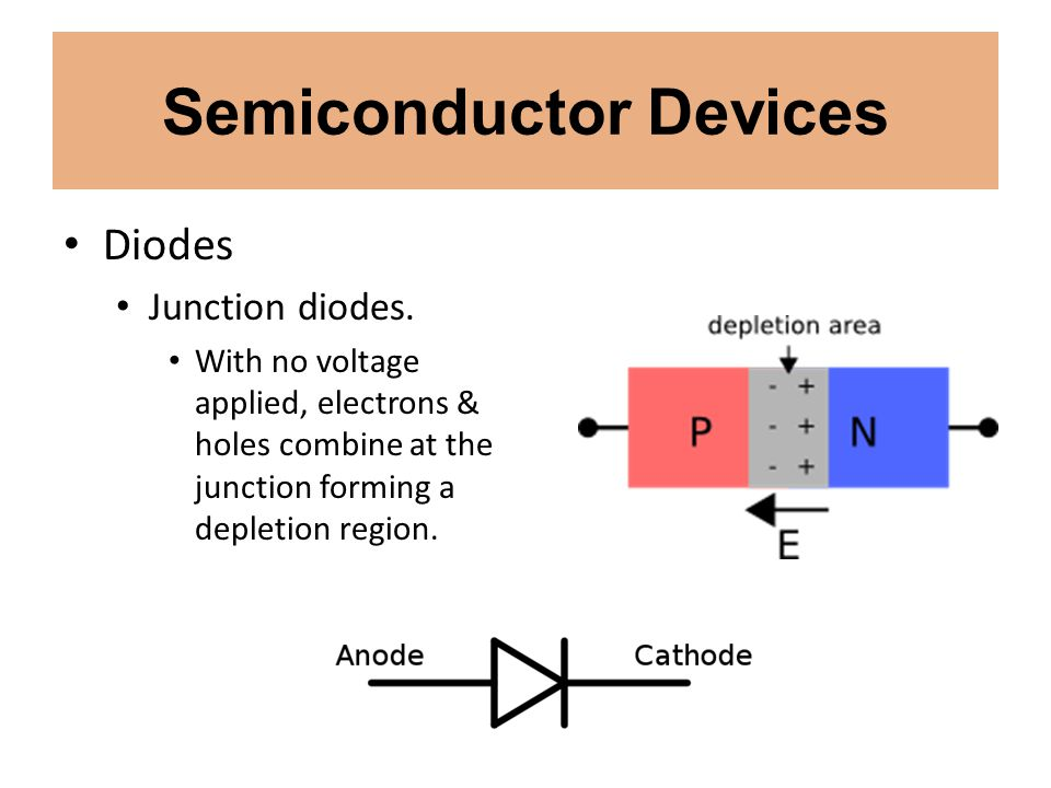 Semiconductor Devices Diodes Junction diodes. With no voltage applied, electrons & holes combine at the junction forming a depletion region.
