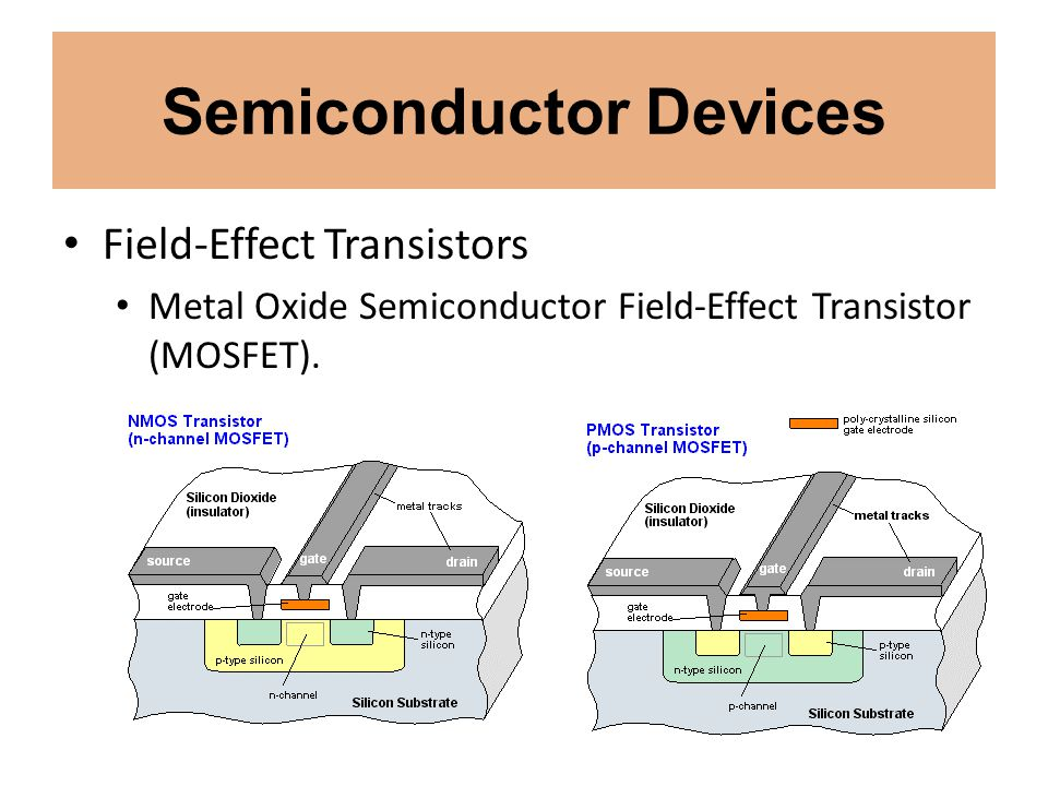 Semiconductor Devices Field-Effect Transistors Metal Oxide Semiconductor Field-Effect Transistor (MOSFET).