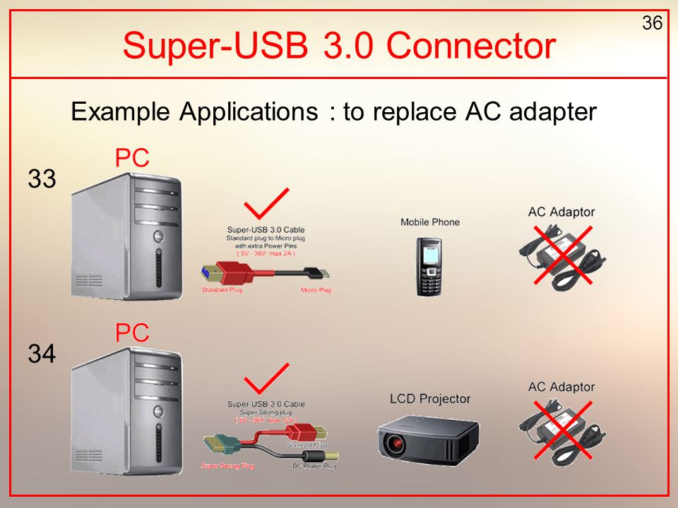 36 Example Applications : to replace AC adapter Super-USB 3.0 Connector 33 34