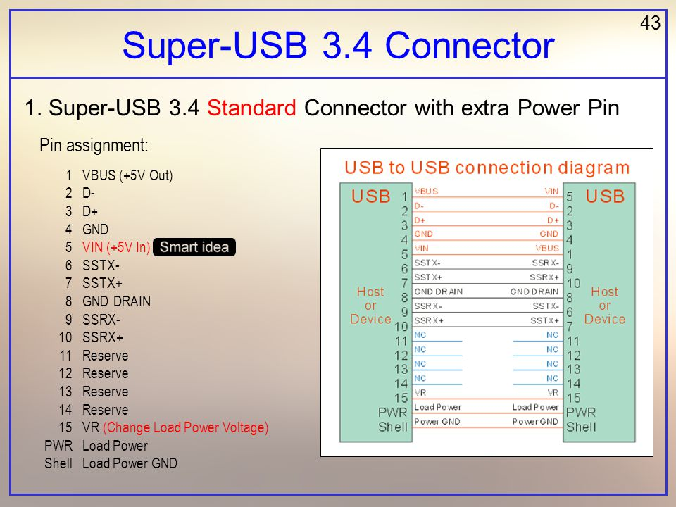 43 Super-USB 3.4 Connector 1. Super-USB 3.4 Standard Connector with extra Power Pin 1 2 3 4 5 6 7 8 9 10 11 12 13 14 15 PWR Shell VBUS (+5V Out) D- D+