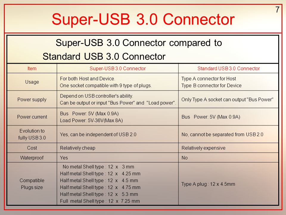 7 Super-USB 3.0 Connector compared to Standard USB 3.0 Connector ItemSuper-USB 3.0 ConnectorStandard USB 3.0 Connector Usage For both Host and Device.