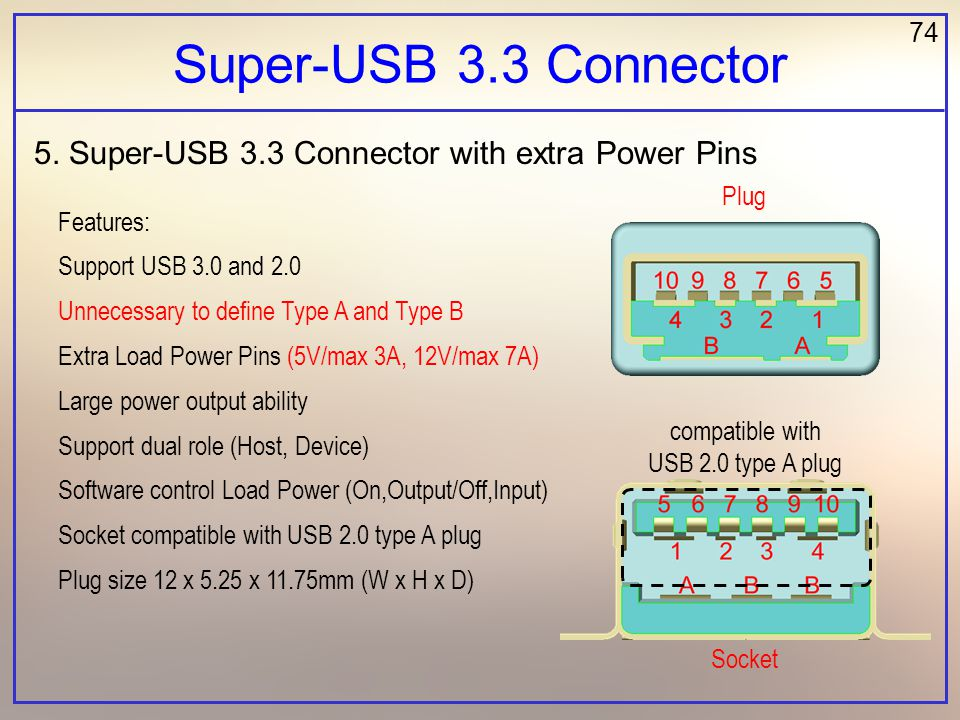 74 Super-USB 3.3 Connector 5. Super-USB 3.3 Connector with extra Power Pins Features: Support USB 3.0 and 2.0 Unnecessary to define Type A and Type B