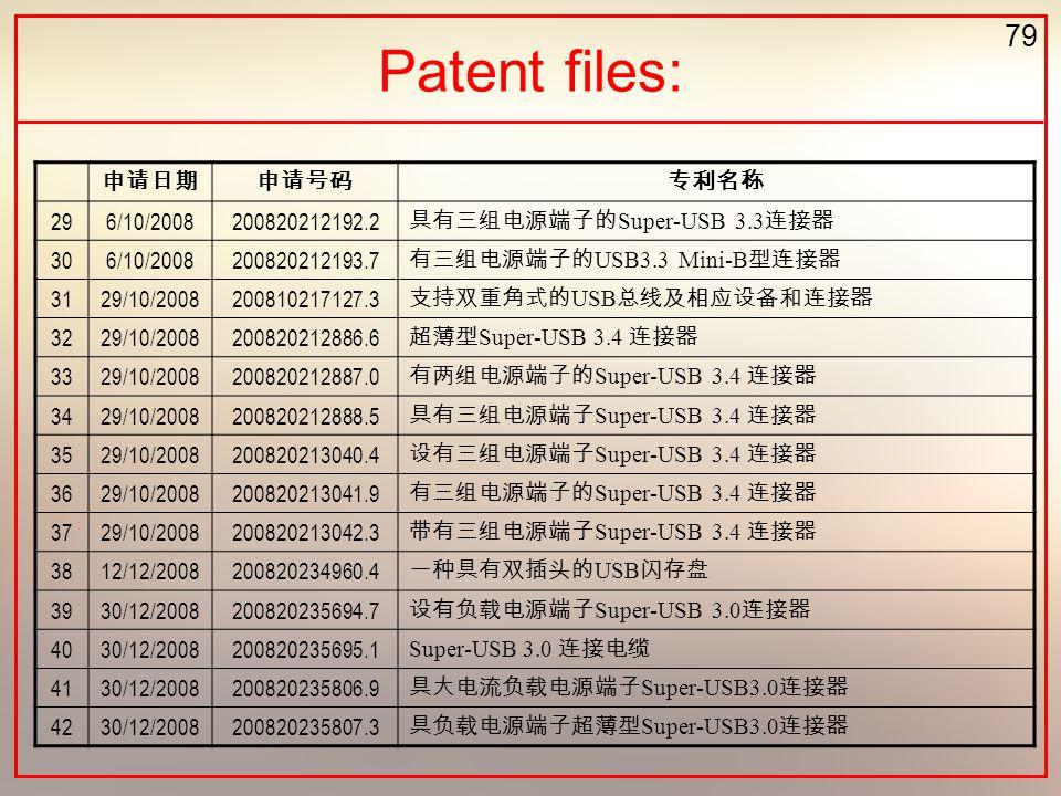 79 Patent files: 296/10/2008200820212192.2 Super-USB 3.3 306/10/2008200820212193.7 USB3.3 Mini-B 3129/10/2008200810217127.3 USB 3229/10/20082008202128