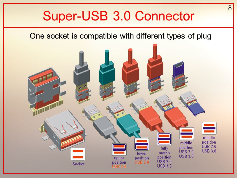 8 Super-USB 3.0 Connector One socket is compatible with different types of plug