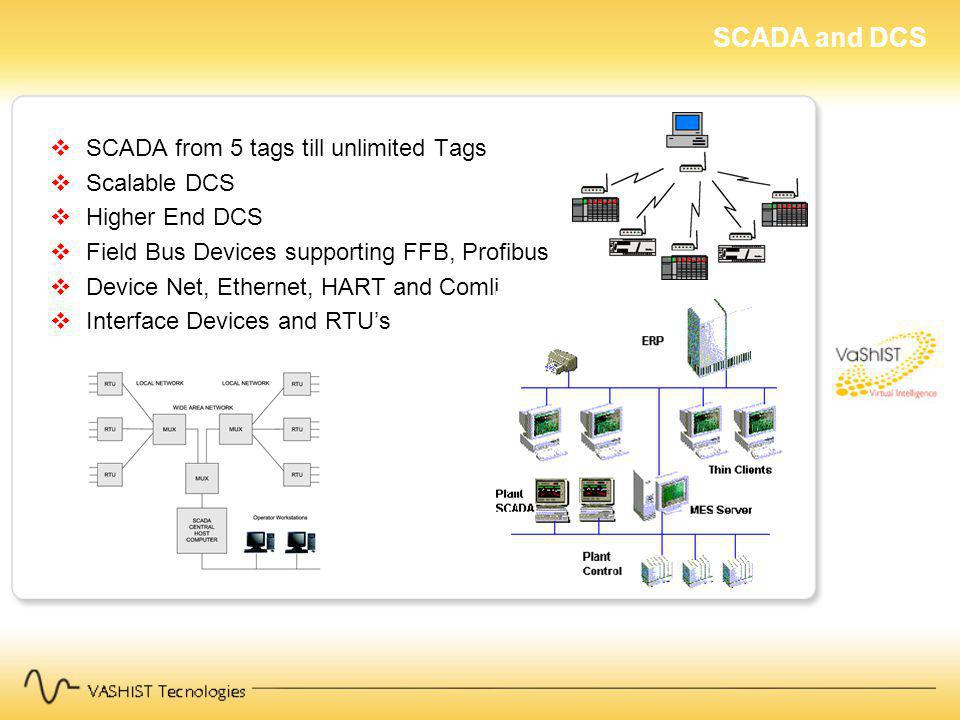 SCADA from 5 tags till unlimited Tags Scalable DCS Higher End DCS Field Bus Devices supporting FFB, Profibus Device Net, Ethernet, HART and Comli Interface Devices and RTUs SCADA and DCS