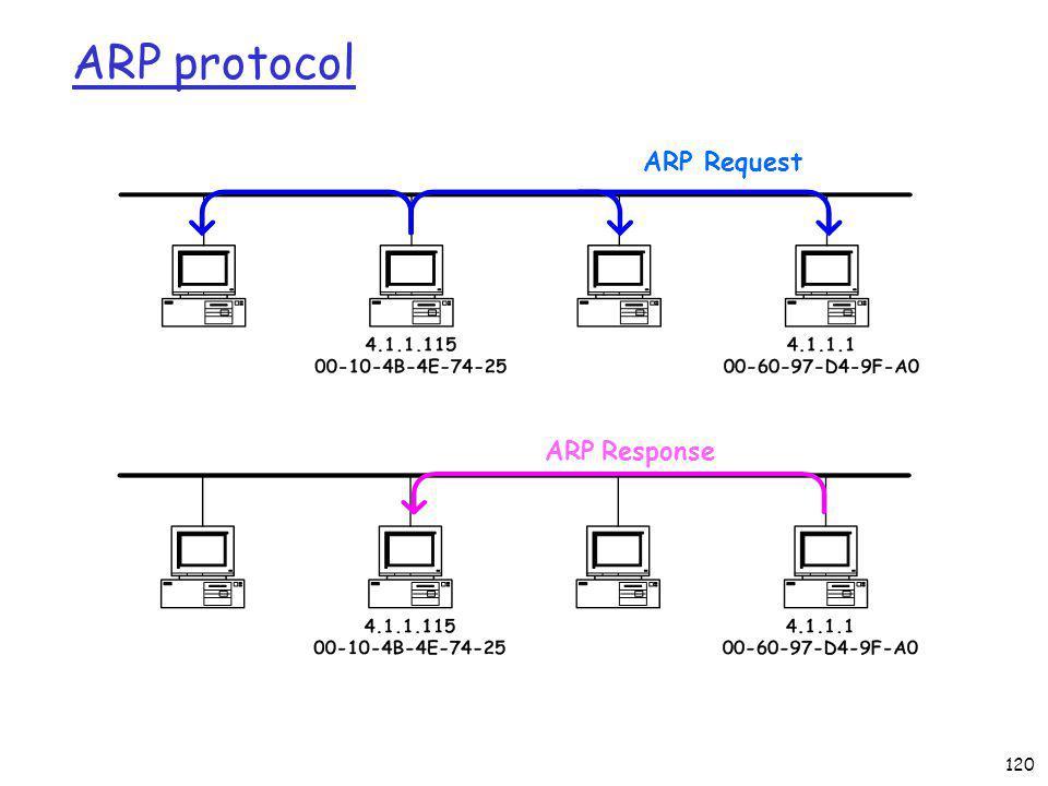 120 ARP protocol ARP Request ARP Response