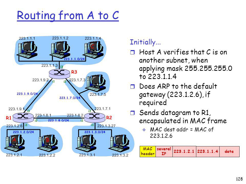 128 Routing from A to C Initially...