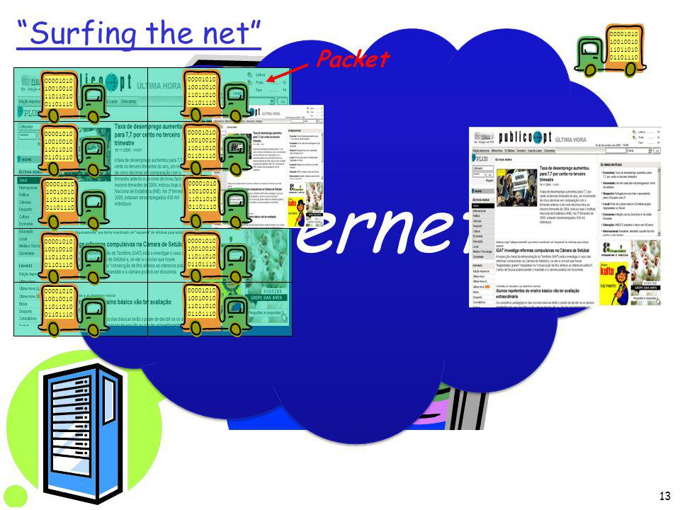 Internet 00001010 10010010 11011010 01101110 Packet Surfing the net 13
