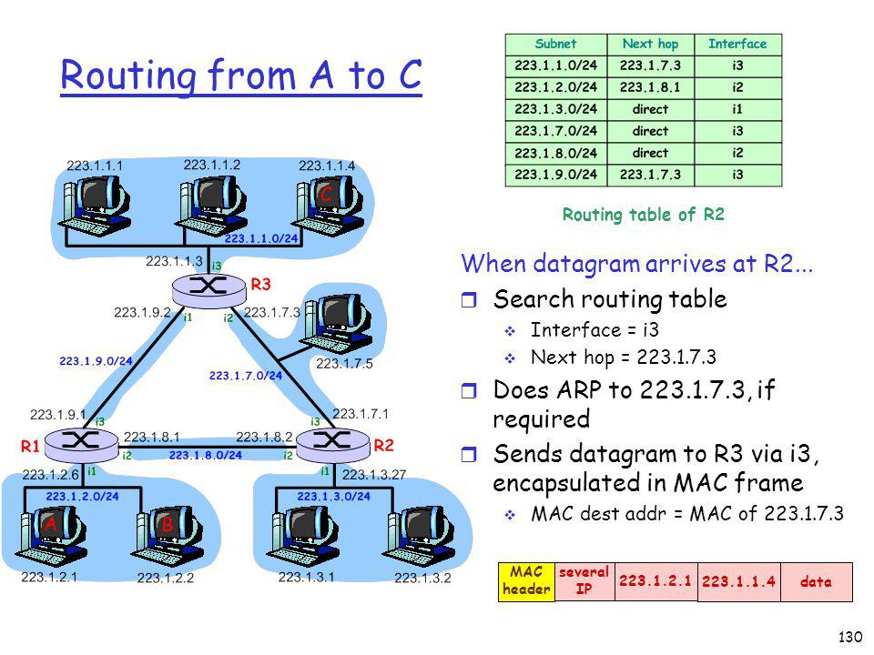 130 Routing from A to C When datagram arrives at R2...