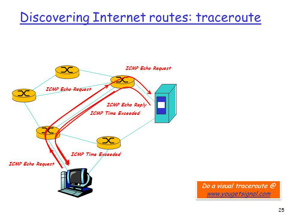 Discovering Internet routes: traceroute ICMP Echo Request ICMP Echo Reply Do a visual traceroute @ www.yougetsignal.com www.yougetsignal.com Do a visual traceroute @ www.yougetsignal.com www.yougetsignal.com ICMP Echo Request ICMP Time Exceeded ICMP Echo Request 25