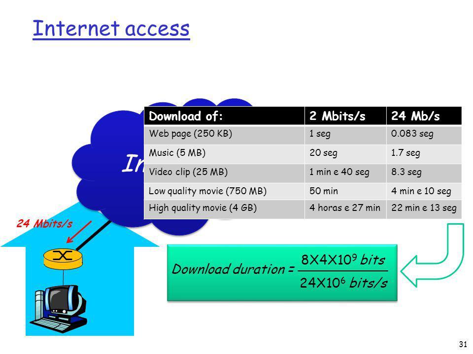 Internet access Internet 24 Mbits/s Download of:2 Mbits/s24 Mb/s Web page (250 KB)1 seg0.083 seg Music (5 MB)20 seg1.7 seg Video clip (25 MB)1 min e 40 seg8.3 seg Low quality movie (750 MB)50 min4 min e 10 seg High quality movie (4 GB)4 horas e 27 min22 min e 13 seg Download duration = 8X4X10 9 bits 24X10 6 bits/s 31