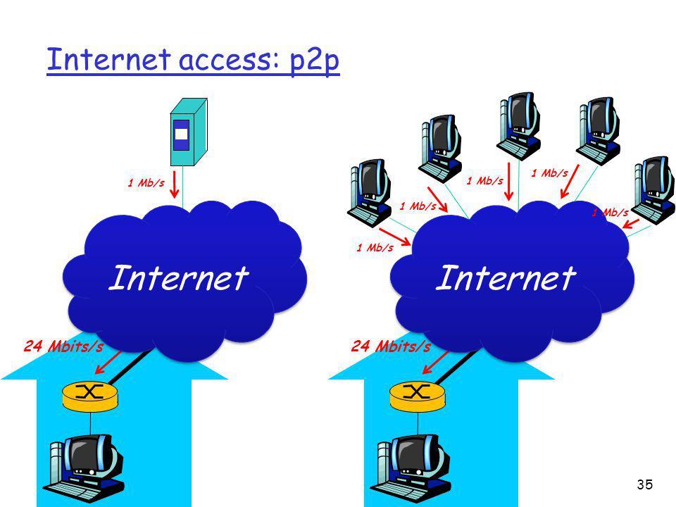Internet access: p2p 24 Mbits/s 1 Mb/s Internet 1 Mb/s 24 Mbits/s 1 Mb/s Internet 35