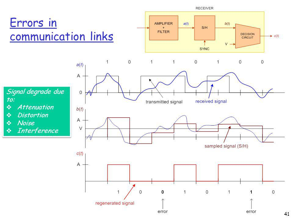 Errors in communication links 41 Signal degrade due to: Attenuation Distortion Noise Interference Signal degrade due to: Attenuation Distortion Noise Interference