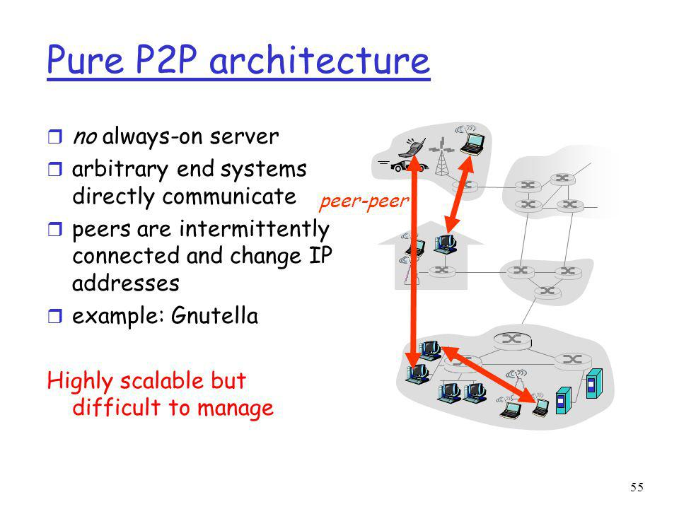 55 Pure P2P architecture r no always-on server r arbitrary end systems directly communicate r peers are intermittently connected and change IP addresses r example: Gnutella Highly scalable but difficult to manage peer-peer