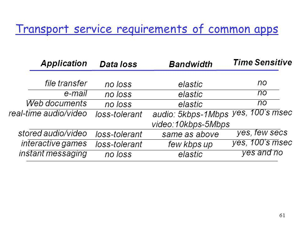 61 Transport service requirements of common apps Application file transfer e-mail Web documents real-time audio/video stored audio/video interactive games instant messaging Data loss no loss loss-tolerant no loss Bandwidth elastic audio: 5kbps-1Mbps video:10kbps-5Mbps same as above few kbps up elastic Time Sensitive no yes, 100s msec yes, few secs yes, 100s msec yes and no