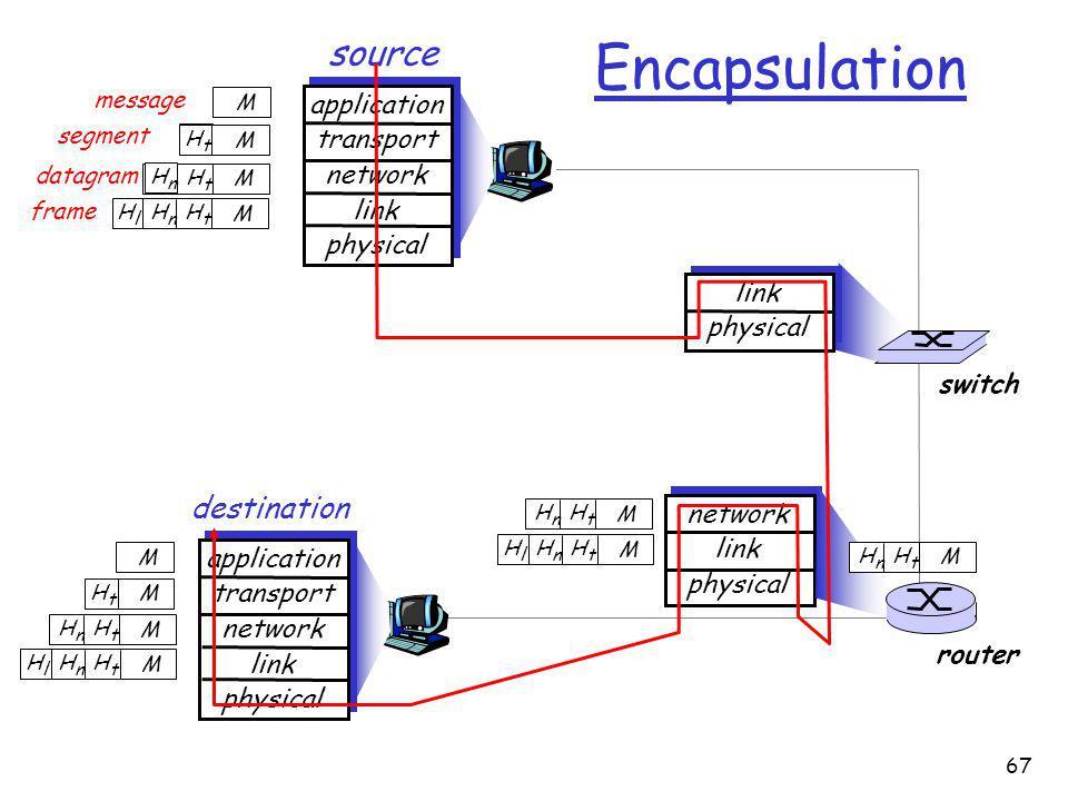 67 source application transport network link physical HtHt HnHn M segment HtHt datagram destination application transport network link physical HtHt HnHn HlHl M HtHt HnHn M HtHt M M network link physical link physical HtHt HnHn HlHl M HtHt HnHn M HtHt HnHn M HtHt HnHn HlHl M router switch Encapsulation message M HtHt M HnHn frame