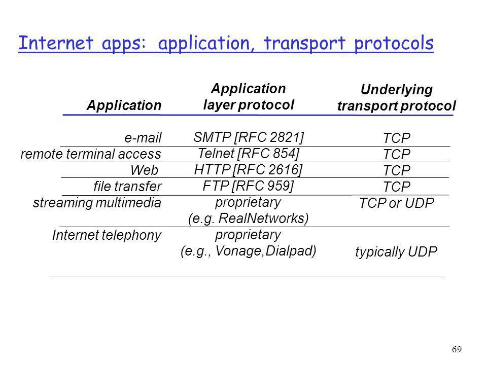 69 Internet apps: application, transport protocols Application e-mail remote terminal access Web file transfer streaming multimedia Internet telephony Application layer protocol SMTP [RFC 2821] Telnet [RFC 854] HTTP [RFC 2616] FTP [RFC 959] proprietary (e.g.