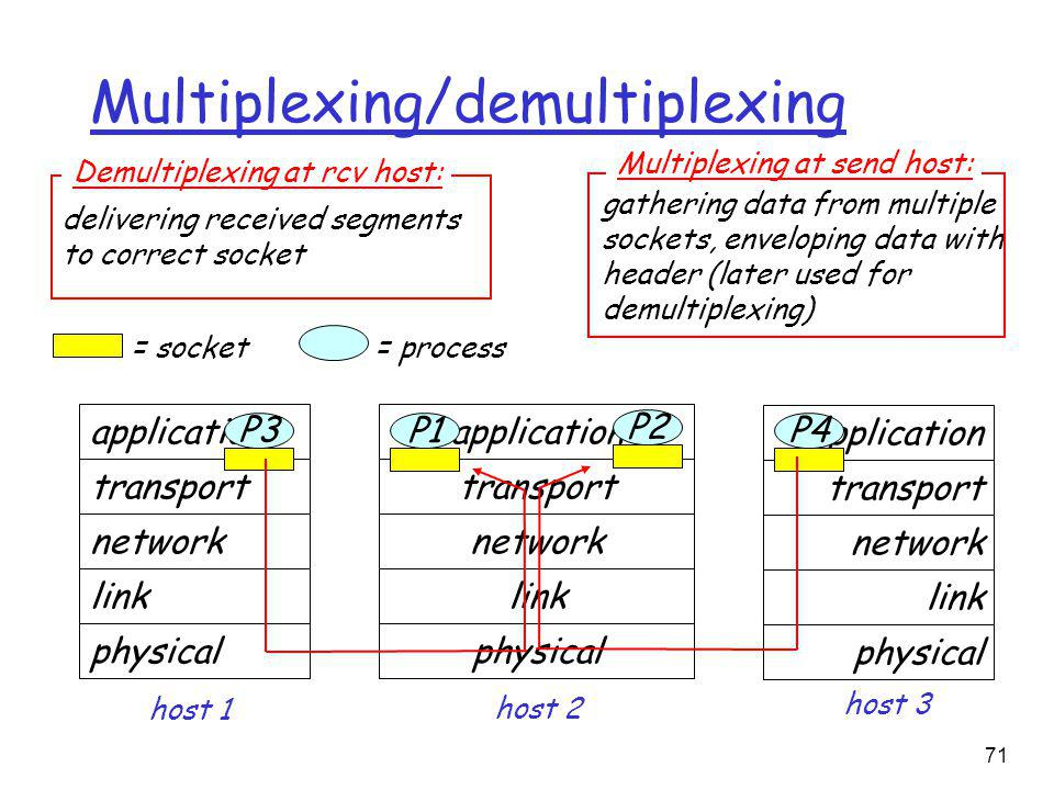 71 Multiplexing/demultiplexing application transport network link physical P1 application transport network link physical application transport network link physical P2 P3 P4 P1 host 1 host 2 host 3 = process= socket delivering received segments to correct socket Demultiplexing at rcv host: gathering data from multiple sockets, enveloping data with header (later used for demultiplexing) Multiplexing at send host: