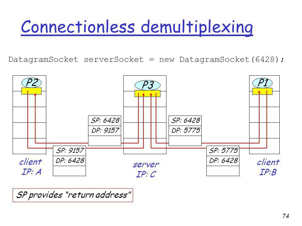 74 Connectionless demultiplexing DatagramSocket serverSocket = new DatagramSocket(6428); client IP:B P2 client IP: A P1 P3 server IP: C SP: 6428 DP: 9157 SP: 9157 DP: 6428 SP: 6428 DP: 5775 SP: 5775 DP: 6428 SP provides return address