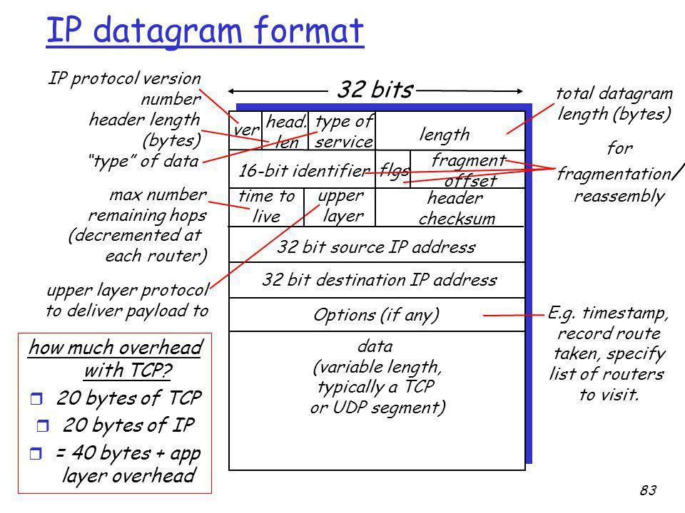 IP datagram format ver length 32 bits data (variable length, typically a TCP or UDP segment) 16-bit identifier header checksum time to live 32 bit source IP address IP protocol version number header length (bytes) max number remaining hops (decremented at each router) for fragmentation / reassembly total datagram length (bytes) upper layer protocol to deliver payload to head.