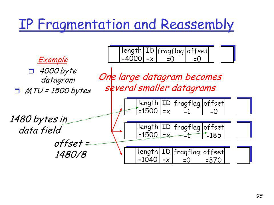 IP Fragmentation and Reassembly ID =x offset =0 fragflag =0 length =4000 ID =x offset =0 fragflag =1 length =1500 ID =x offset =185 fragflag =1 length =1500 ID =x offset =370 fragflag =0 length =1040 One large datagram becomes several smaller datagrams Example r 4000 byte datagram r MTU = 1500 bytes 1480 bytes in data field offset = 1480/8 95