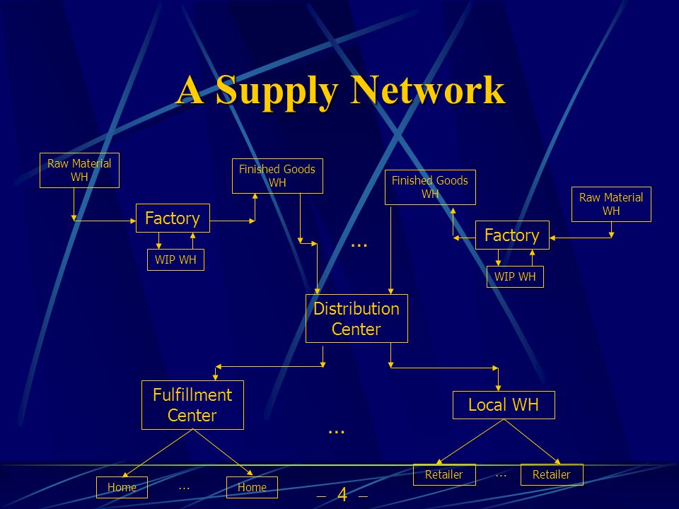 5 A Supply Network Raw Material WH Factory WIP WH Finished Goods WH Distribution Center Retailer … … Factory Raw Material WH WIP WH Finished Goods WH Local WH Fulfillment Center Home … …
