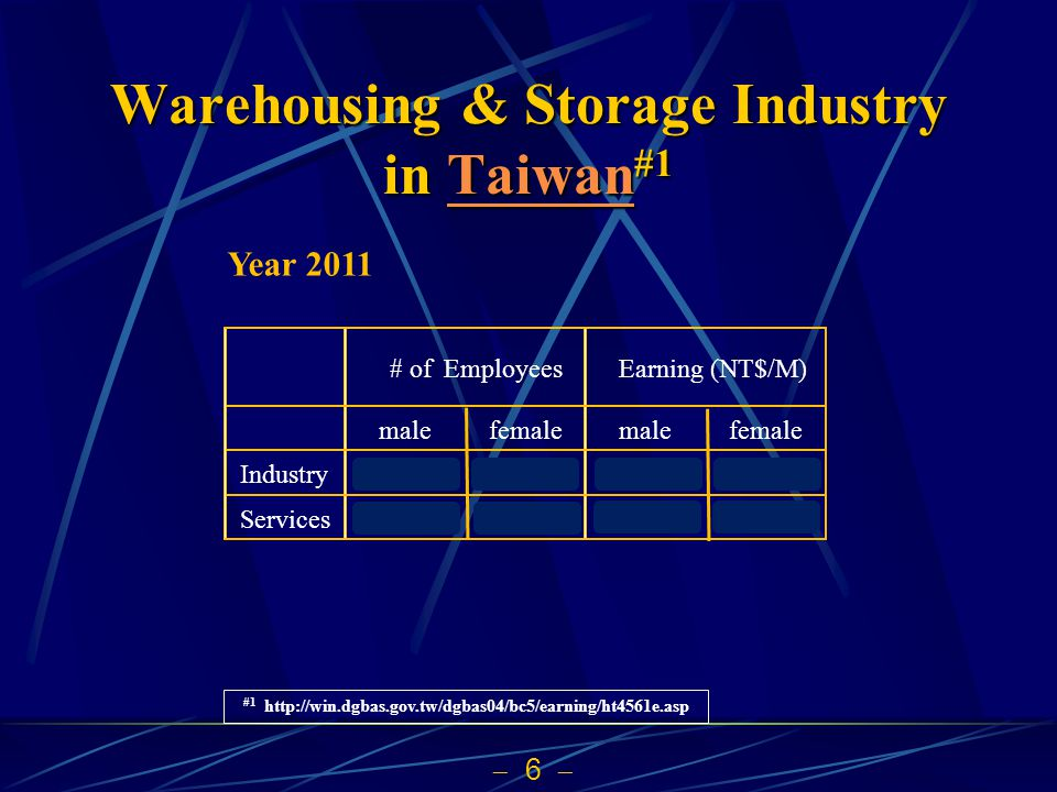 37 Number of Employees in Transportation and Storage different statistics Department of Statistics, Ministry of Economic Affairs 200920102011 252,000 255,000 262,000 National Statistics Republic of China (Taiwan) 200920102011 402,000 404,000 411,000