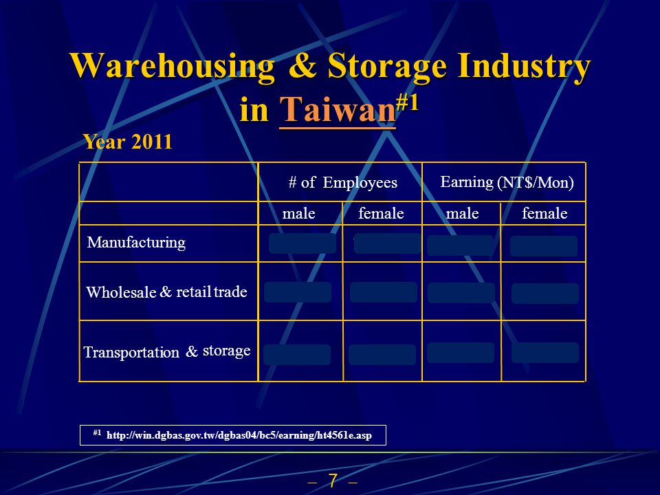 7 Warehousing & Storage Industry in Taiwan #1 TaiwanTaiwan #1 http://win.dgbas.gov.tw/dgbas04/bc5/earning/ht4561e.asp # of Employees Earning (NT$/Mon)