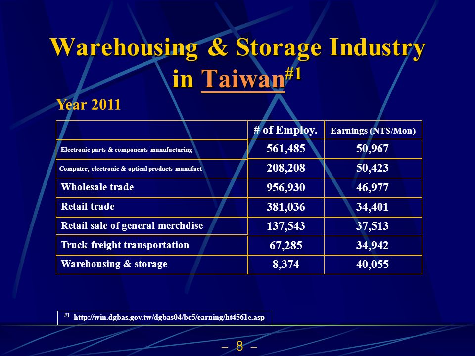 8 Warehousing & Storage Industry in Taiwan #1 TaiwanTaiwan #1 http://win.dgbas.gov.tw/dgbas04/bc5/earning/ht4561e.asp Warehousing & storage Truck frei