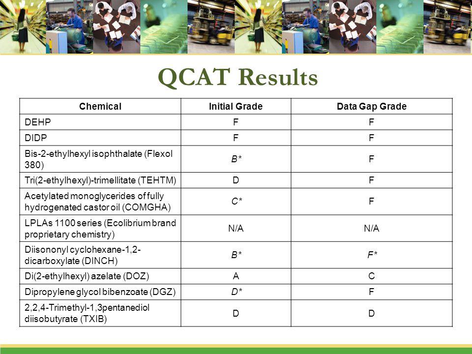 QCAT Results ChemicalInitial GradeData Gap Grade DEHPFF DIDPFF Bis-2-ethylhexyl isophthalate (Flexol 380) B*F Tri(2-ethylhexyl)-trimellitate (TEHTM)DF