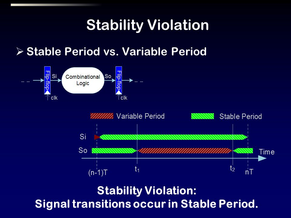 Stability Violation Stable Period vs.