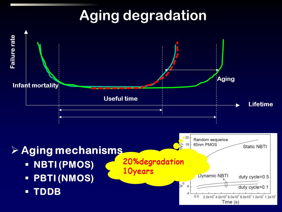 Aging degradation Aging mechanisms NBTI (PMOS) PBTI (NMOS) TDDB 20%degradation 10years Lifetime Useful time Infant mortality Aging Failure rate