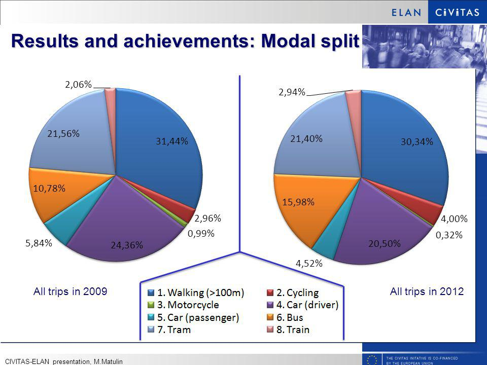 Results and achievements: Modal split All trips in 2009 All trips in 2012 CIVITAS-ELAN presentation, M.Matulin