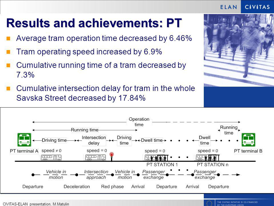 Results and achievements: PT Average tram operation time decreased by 6.46% Tram operating speed increased by 6.9% Cumulative running time of a tram decreased by 7.3% Cumulative intersection delay for tram in the whole Savska Street decreased by 17.84% CIVITAS-ELAN presentation, M.Matulin
