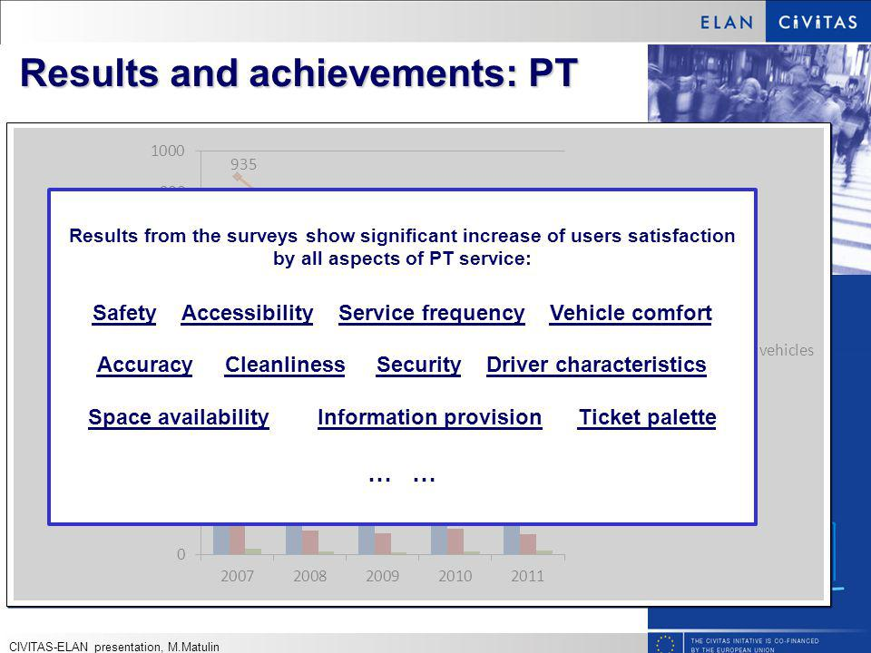 Results and achievements: PT Results from the surveys show significant increase of users satisfaction by all aspects of PT service: Safety Accessibility Service frequency Vehicle comfort Accuracy Cleanliness Security Driver characteristics Space availability Information provision Ticket palette … CIVITAS-ELAN presentation, M.Matulin