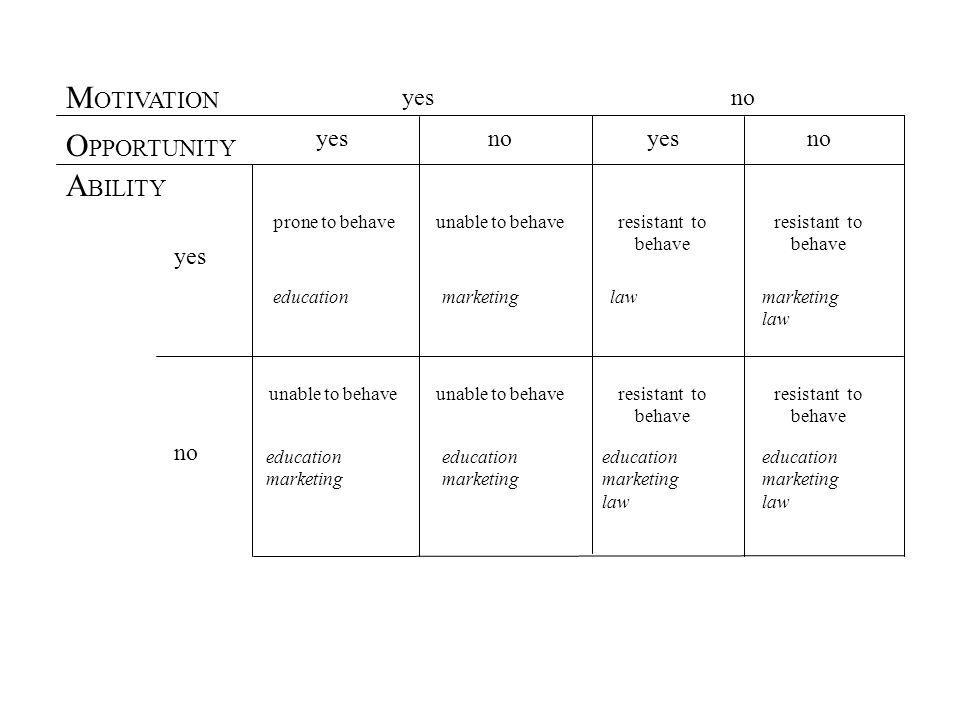 Education vs.Marketing Social Benefit vs.