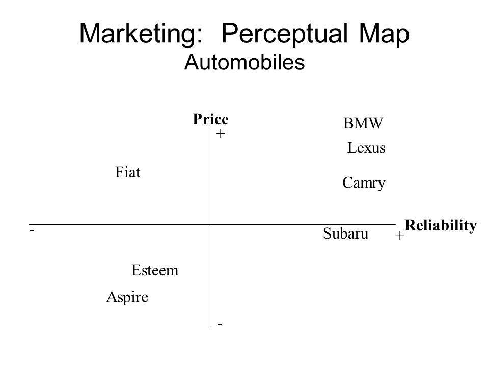 Marketing: Perceptual Map Automobiles Price Reliability BMW Lexus Subaru Esteem Aspire Fiat Camry - - + +